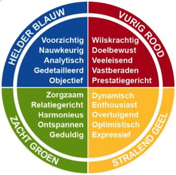 De 4 kleuren van de persoonlijkheid op een goede dag