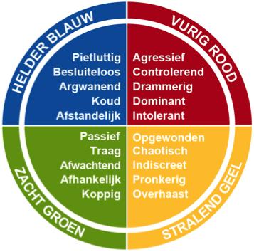 De 4 kleuren van de persoonlijkheid op een slecht dag